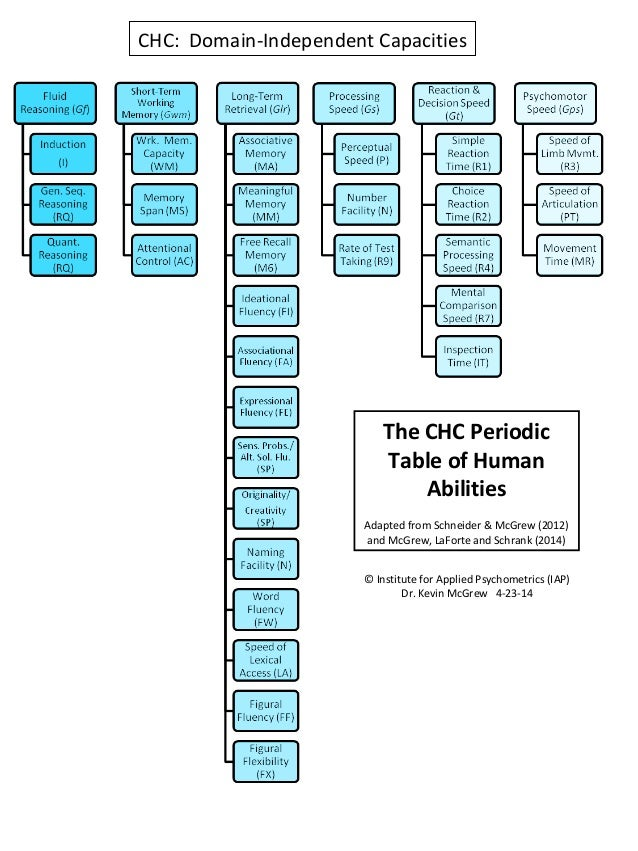 CHC: Domain-Independent Capacities The CHC Periodic Table of Human Abilities Adapted from Schneider & McGrew (2012) and Mc...