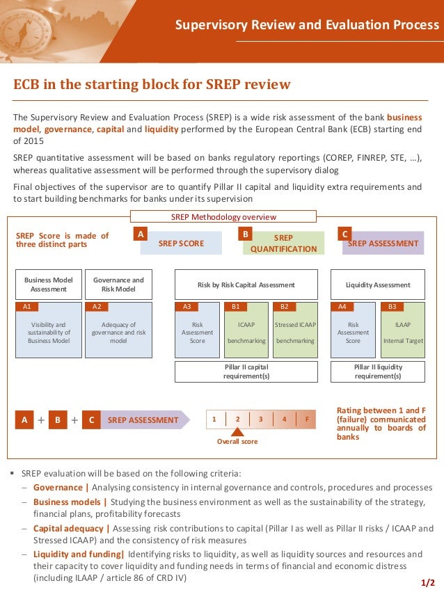 Supervisory Review And Evaluation Process - Ecb In The Starting Block…