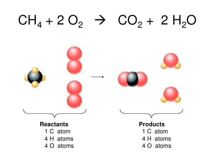 Balancing Equations and Reactions