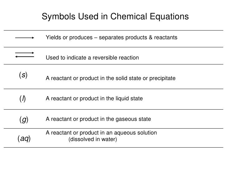 Key Chemical Equation Reaction Symbols