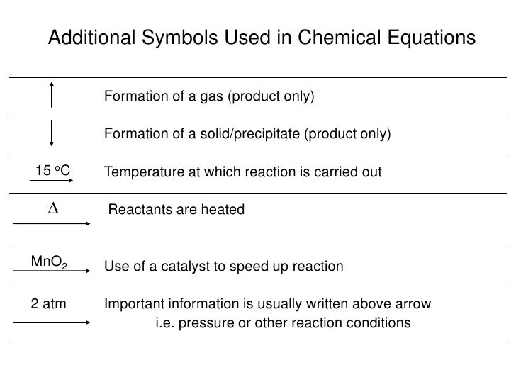 Balancing Equations And Reactions