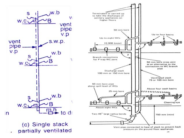 Che 4 house drainage system for House drainage system ppt