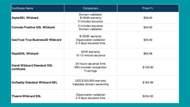 Cheap Wildcard SSL Certificates