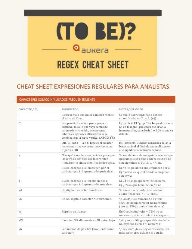 CHEAT SHEET EXPRESIONES REGULARES PARA ANALISTAS CARACTERES COMODÍN Y USADOS FRECUENTEMENTE CARÁCTER / ES SIGNIFICADO NOTA...