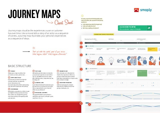 JOURNEY MAP (SMAPLY PDF EXPORT) Tess TESS' MORNING Tess TESS' STORYBOARD Tess TESS' DETAILED DESCRIPTION Tess / Friend COP...