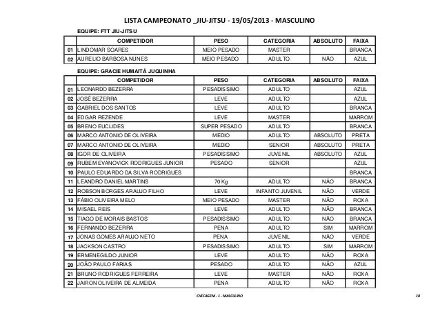 LISTA CAMPEONATO _JIU-JITSU - 19/05/2013 - MASCULINOEQUIPE: FTT JIU-JITSUCOMPETIDOR PESO CATEGORIA ABSOLUTO FAIXA01 LINDOM...