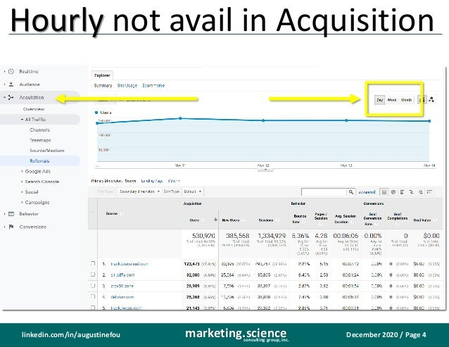 December 2020 / Page 4marketing.scienceconsulting group, inc. linkedin.com/in/augustinefou Hourly not avail in Acquisition