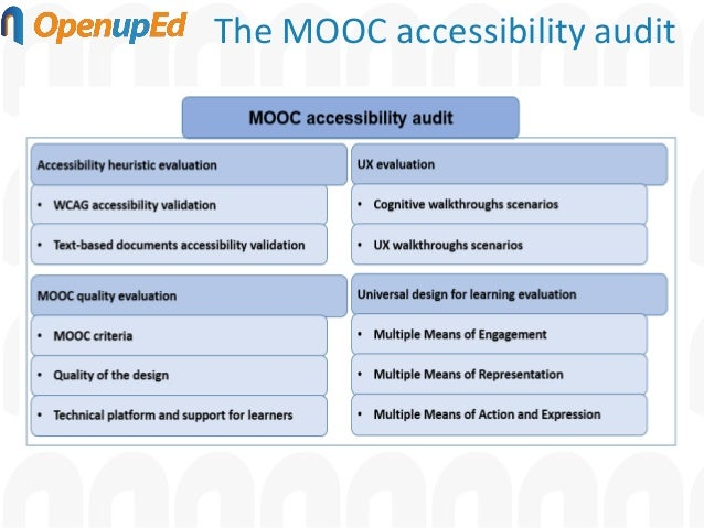 Quality frameworks for MOOCs: Checking MOOC quality afterwards: the case of accessibility Slide 3