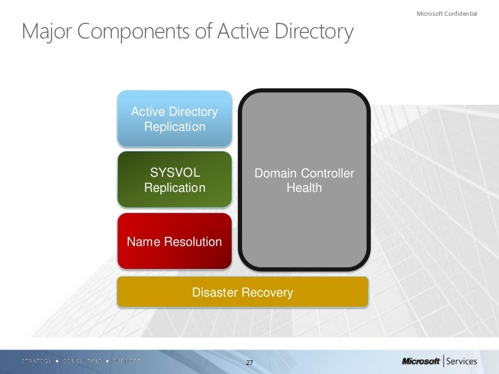 how to change replication time in active directory
