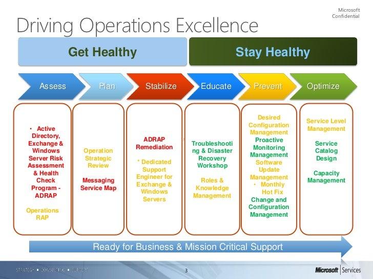 medical tourism business plan ppt slideshare