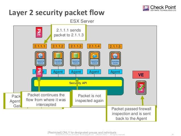 Bezpečnostní architektura Check Point (nejen) pro váš