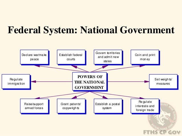 United States Government/The Three Branches