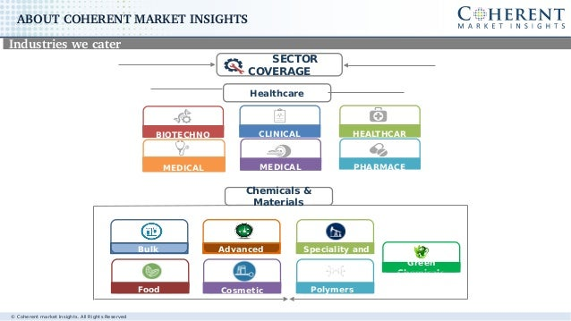 © Coherent market Insights. All Rights Reserved ABOUTCOHERENTMARKETINSIGHTS Industrieswecater SECTOR COVERAGE BIOTECH...