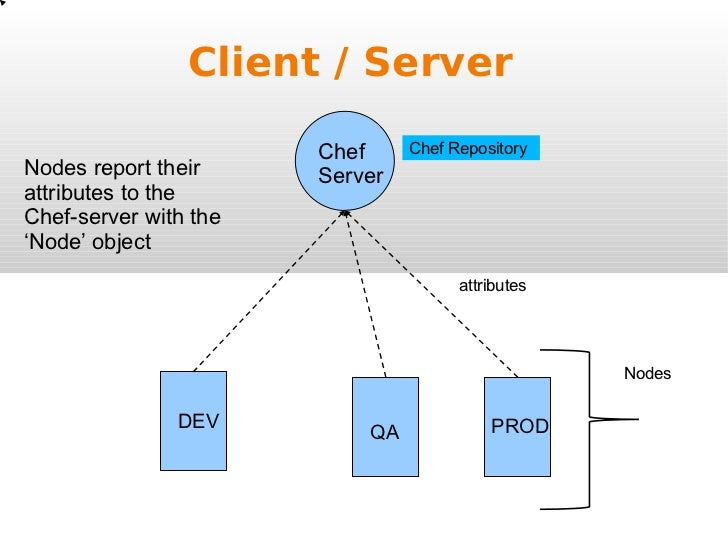 Obtaining Attribute Values with Chef Search - AWS OpsWorks