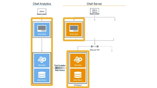 Chef Provisioning A Chef Server Cluster Chefconf 2015