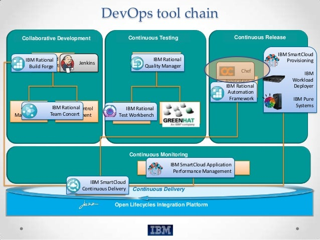 Chef for DevOps - an Introduction