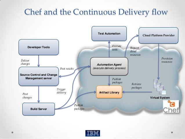 Chef For Devops An Introduction