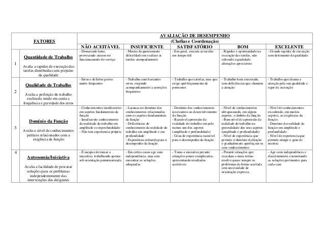 FATORES AVALIAÇÃO DE DESEMPENHO (Chefias e Coordenação) NÃO ACEITÁVEL INSUFICIENTE SATISFATÓRIO BOM EXCELENTE 1 Quantidade...