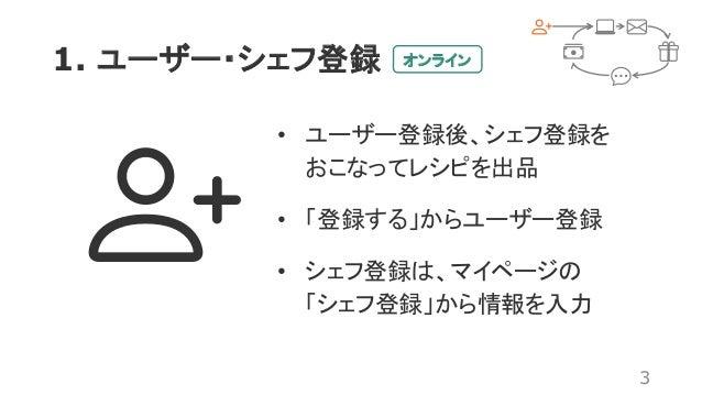 1. ユーザー・シェフ登録 3 • ユーザー登録後、シェフ登録を おこなってレシピを出品 • 「登録する」からユーザー登録 • シェフ登録は、マイページの 「シェフ登録」から情報を入力 オンライン