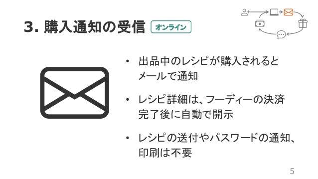 3. 購入通知の受信 5 オンライン • 出品中のレシピが購入されると メールで通知 • レシピ詳細は、フーディーの決済 完了後に自動で開示 • レシピの送付やパスワードの通知、 印刷は不要