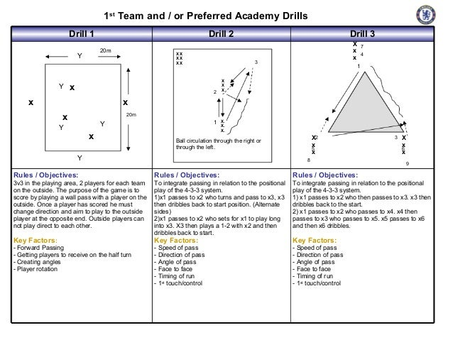 1st Team and / or Preferred Academy Drills                      Drill 1                                             Drill ...