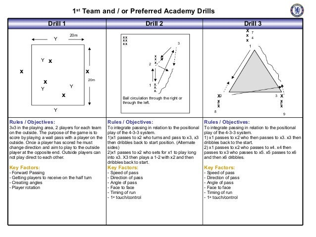 1st Team and / or Preferred Academy Drills Drill 1 20m  Y  Y  Drill 2 XX XX XX  x  X 7 x 4 x  3  2  x  Drill 3  1  X X X  ...