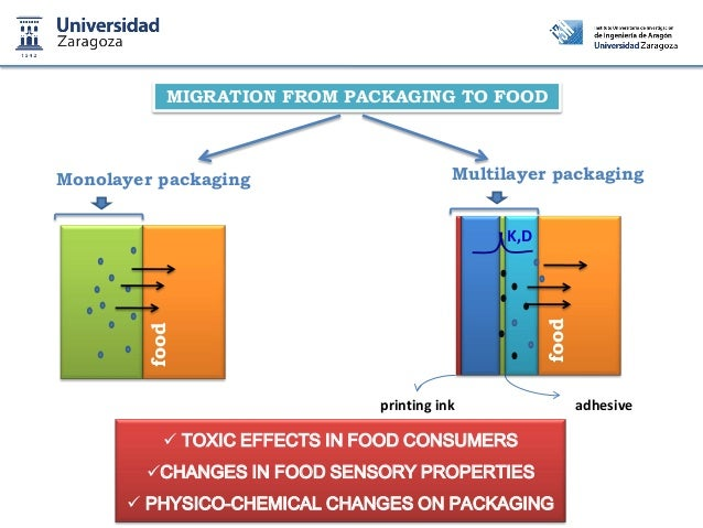 Chemical Reaction Food - VI