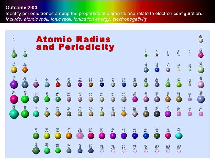 Periodic table with atomic radius and ionization energy image periodic table with atomic radius electronegativity ionization periodic table with atomic radius electronegativity ionization periodic table urtaz Images