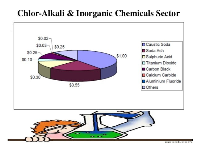 indian chemical industry This statistic displays a forecast of the annual production growth in the chemical industry worldwide from 2017 to 2022, by region from 2018 to 2019, the production volume of the chemical industry in western europe.