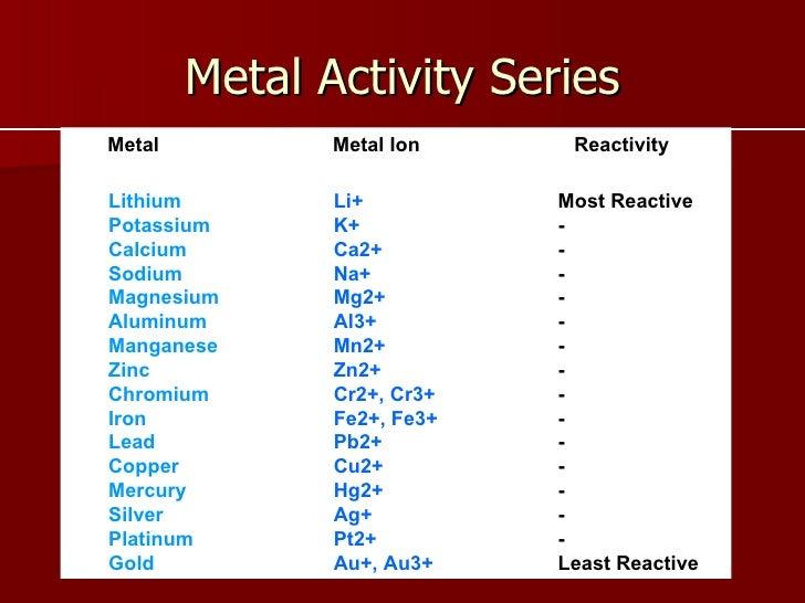 Metal carbonate