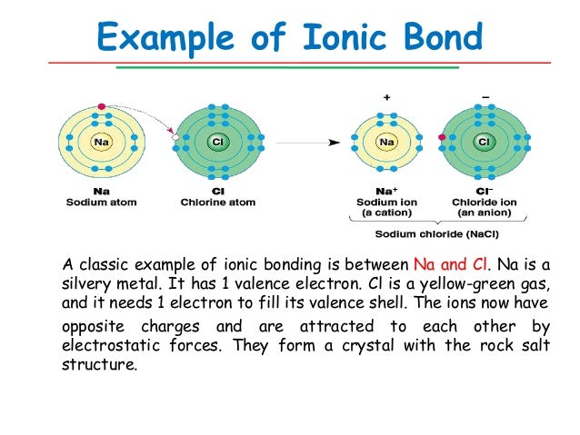 Chemical bond and importance in biology akv