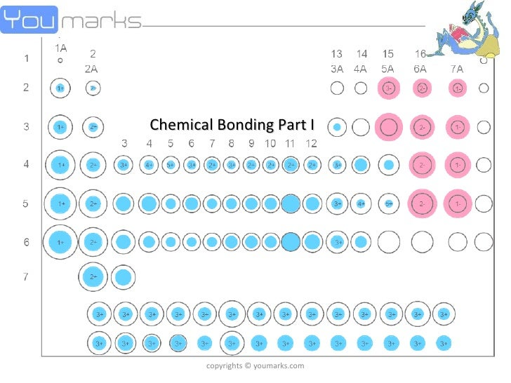 copyrights © youmarks.com Chemical Bonding Part I