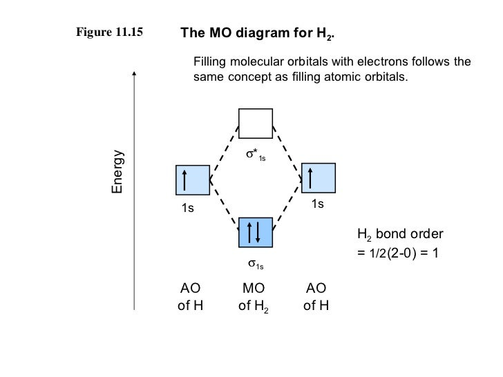 Chemical bonding part 2 H2 Molecular Orbital Diagram