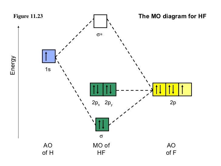 Clf Molecular Orbital Diagram Electrical Drawing Wiring Diagram