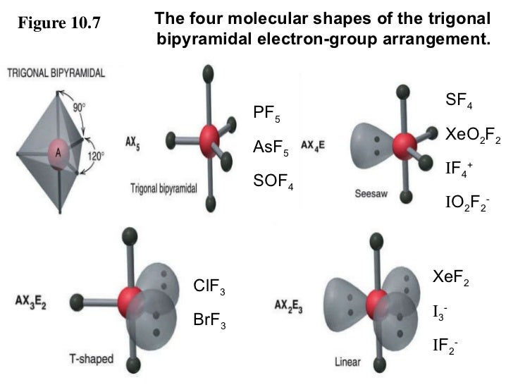 Xeo2f2 molecular geometry