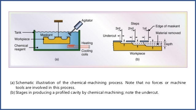 chemical and electrochemical machining Electrochemical machining can shape the substrate quickly and, since it proceeds through a chemical reaction rather than a mechanical process, bulk mechanical properties such as hardness of the substrate do not directly affect the viability of the method.