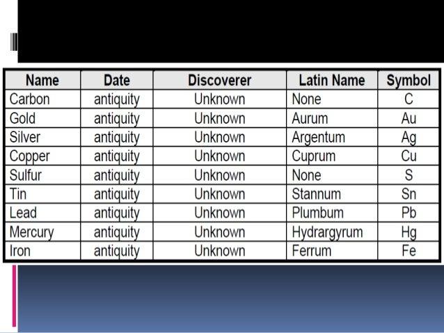 Chemical nomenclature 1