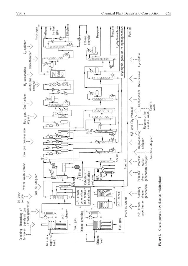 chemical plant flow diagram