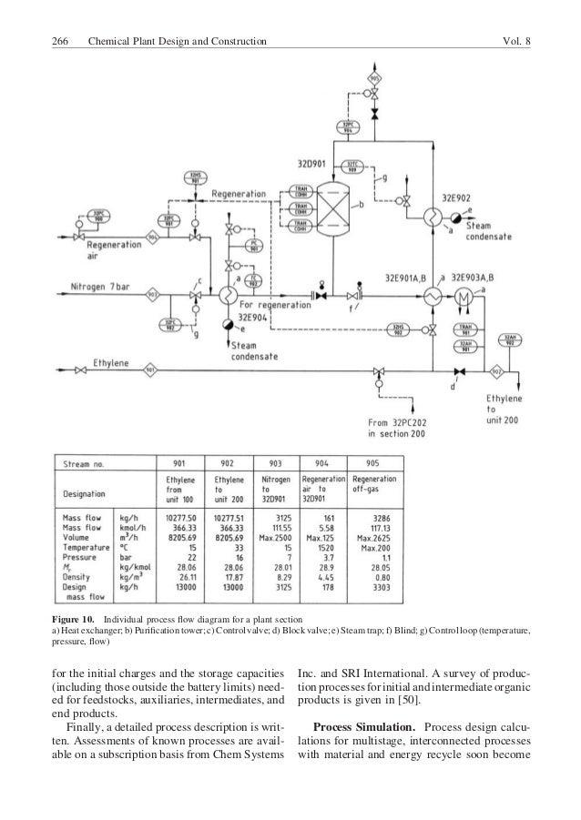 process flow diagram nitric acid plant wiring schematic diagramprocess flow diagram nitric acid plant wiring diagram all data nitric acid formula chemical plant design