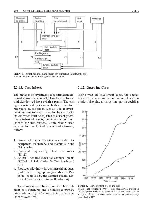 Chemical plant design &