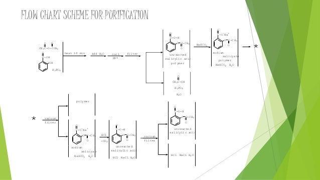 preparation of aspirin rh slideshare net Process Flow Chart Engineering Process Flow Diagram