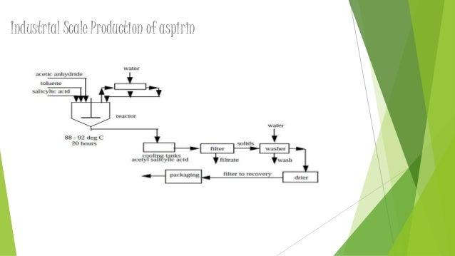 preparation and recrystallisation aspirin 1