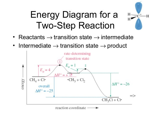 Energy Diagram For A Two Step Exothermic Reaction Diy Enthusiasts