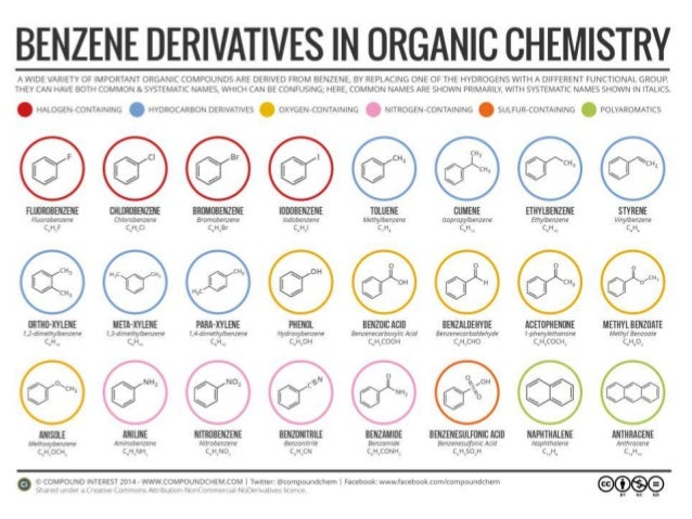 chemical reaction and application of benzene