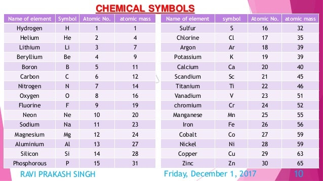 Chemical Substances And Process Final1