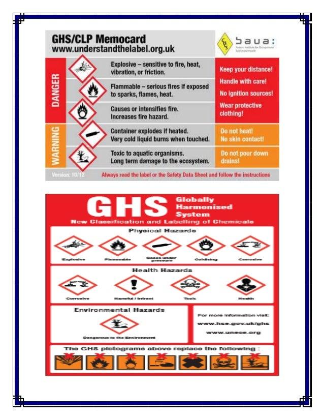 Chemical Symbols