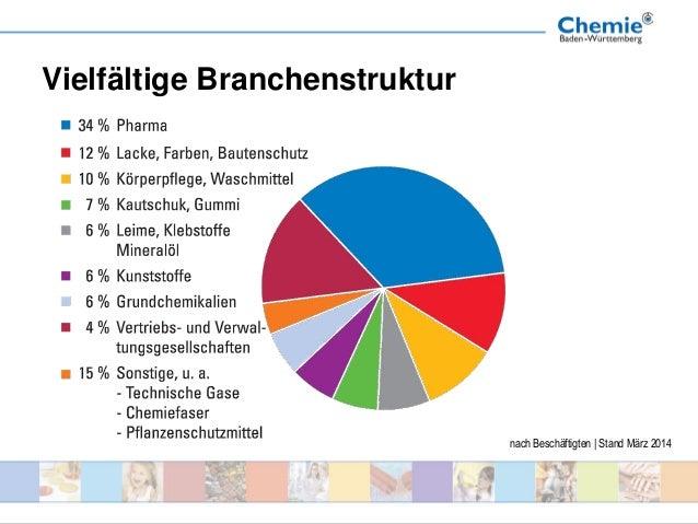 Strukturdaten 2014 der chemischen Industrie in Baden-Württemberg Slide 2