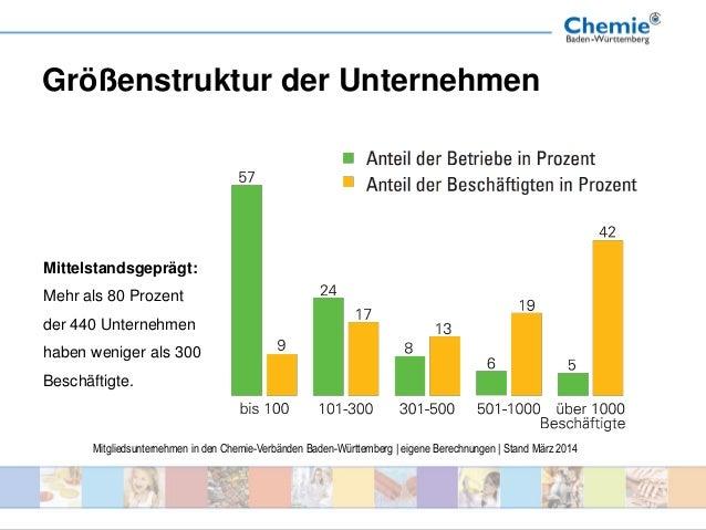 Strukturdaten 2014 der chemischen Industrie in Baden-Württemberg Slide 3