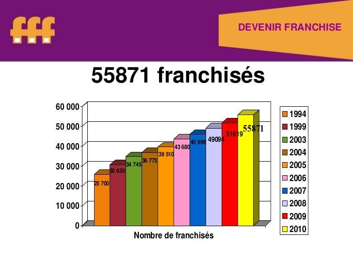 Chemin de l'innovation   avril 2011 - presentation - la franchise Promotech