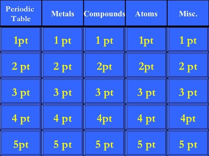 Chemistry jeopardy urtaz Images